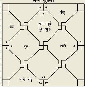 Astrologyvidya com Astrology Prediction of B from UK (United Kingdom)
