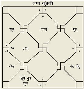 Astrologyvidya com Astrology Prediction of Kalpesh