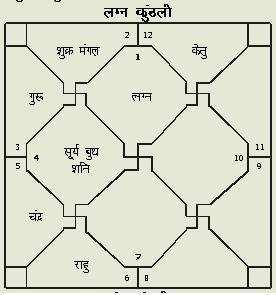 astrology tutorials