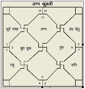 Astrologyvidya com Astrology Prediction of Shivani Verma