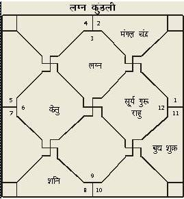 Astrologyvidya com Astrology Prediction of Srana
